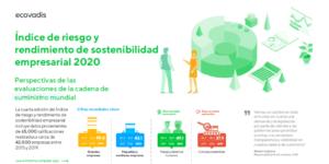 Índice de riesgo y rendimiento de sostenibilidad empresarial 2020