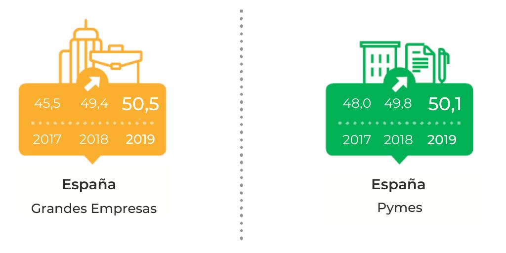 ES index 2020 Blog post