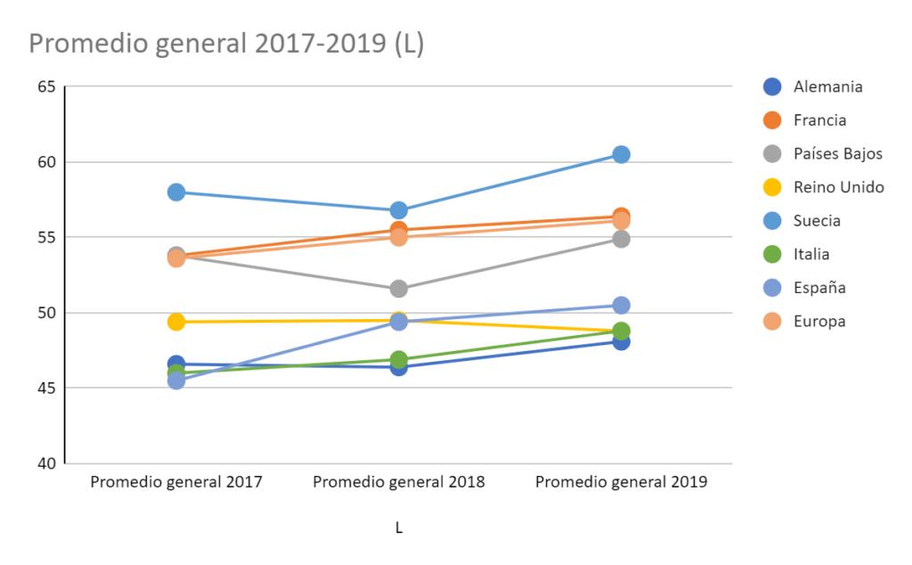 ES Index 2020 Blog