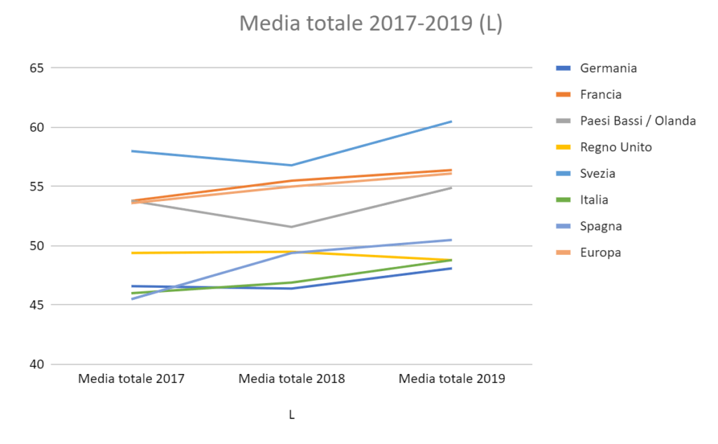 Italia Index 2020 Blog