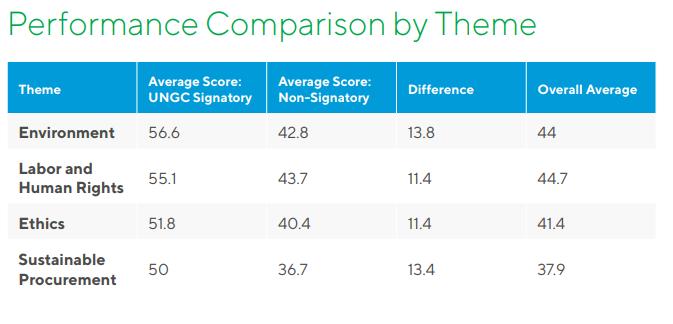 Performance Comparison by theme