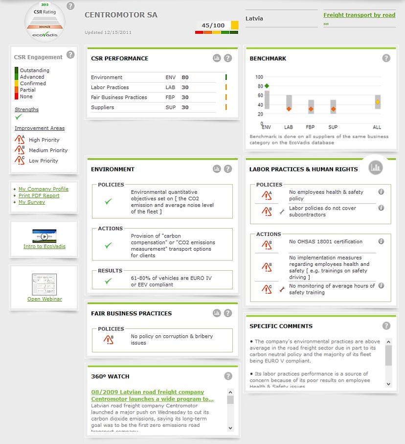 EcoVadis Scorecard (Beispiel)