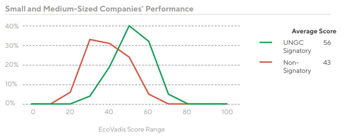 SME-Companies-Performance