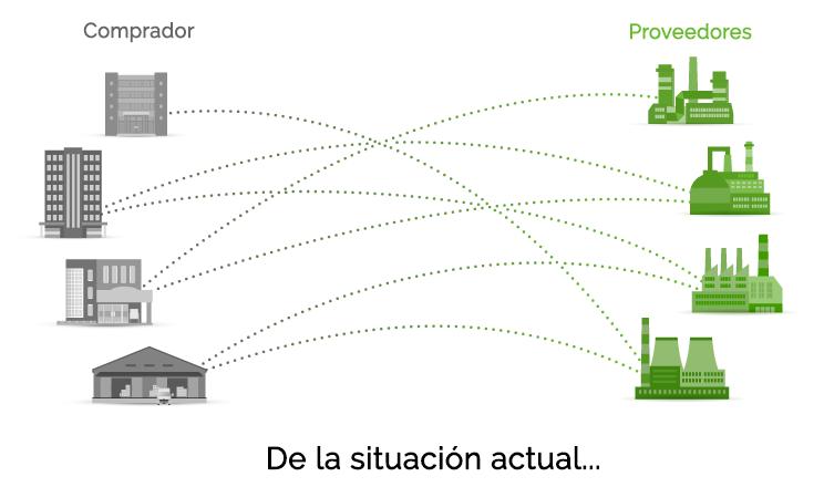 Plataforma para la calificación deL desempeño de la sostenibilidad