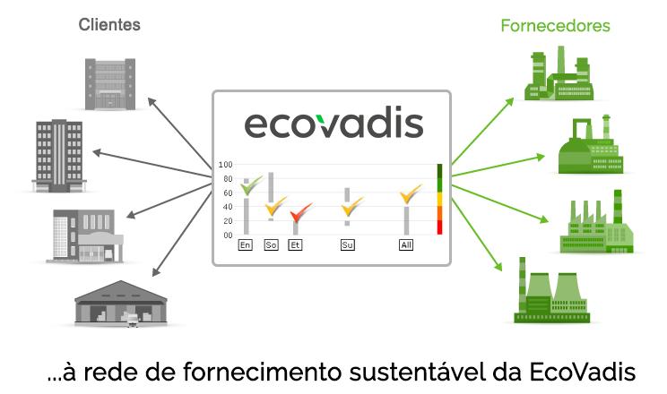Plataforma de classificação de sustentabilidade