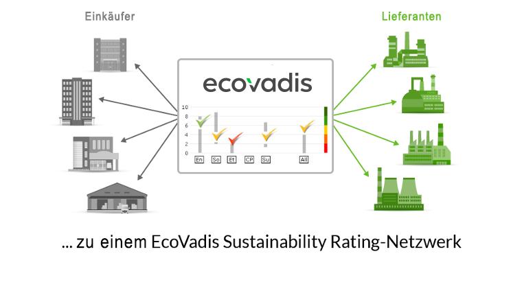 Nachhaltigkeits-Bewertungsplattform